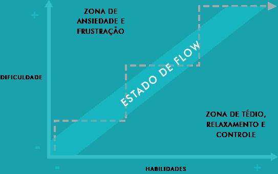 Quando o estado Flow acontece?